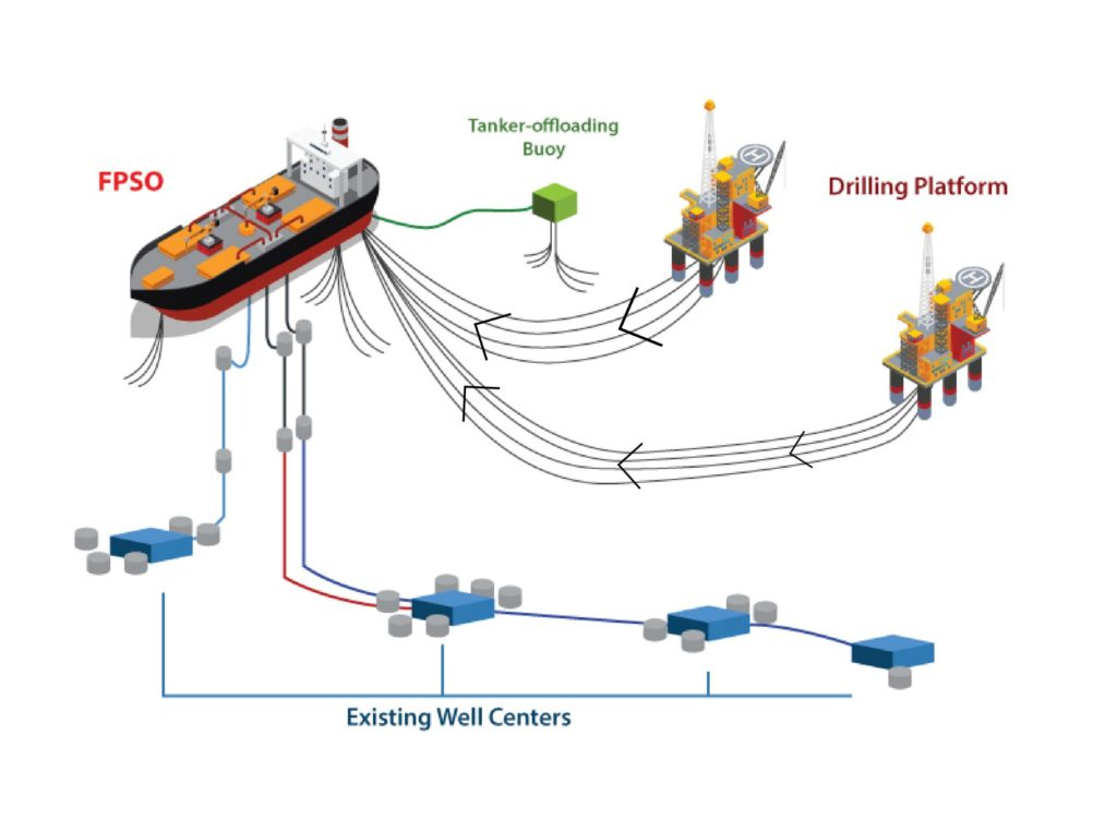 FPSO process flow
